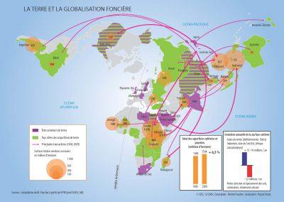 La globalisation foncière