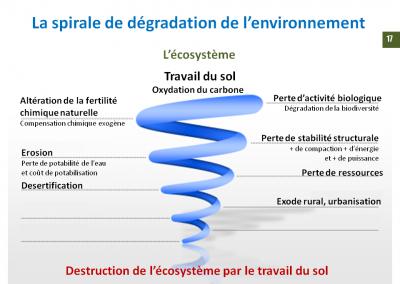 La spirale de la dégradation de l'environnement