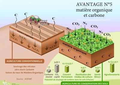 Avantage 5 - Matière organique et stockage Carbone